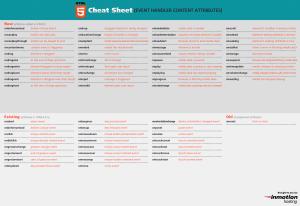 Download HTML5 Cheat Sheet - Attributes - Sue Brandreth's
